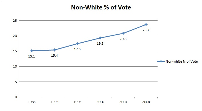 Non-White % of Vote 1988 - 2008